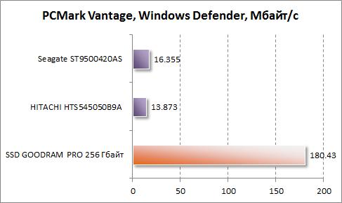 Результаты Windows Defender в PCMark Vantage для GOODRAM PRO 256 Гбайт