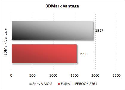 Результаты Fujitsu LIFEBOOK S761 в 3DMark Vantage
