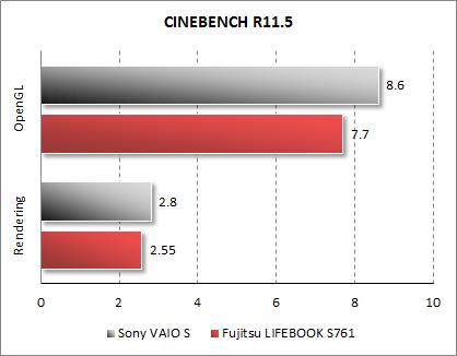 Результаты Fujitsu LIFEBOOK S761 в CINEBENCH