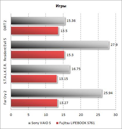 Результаты Fujitsu LIFEBOOK S761 в играх