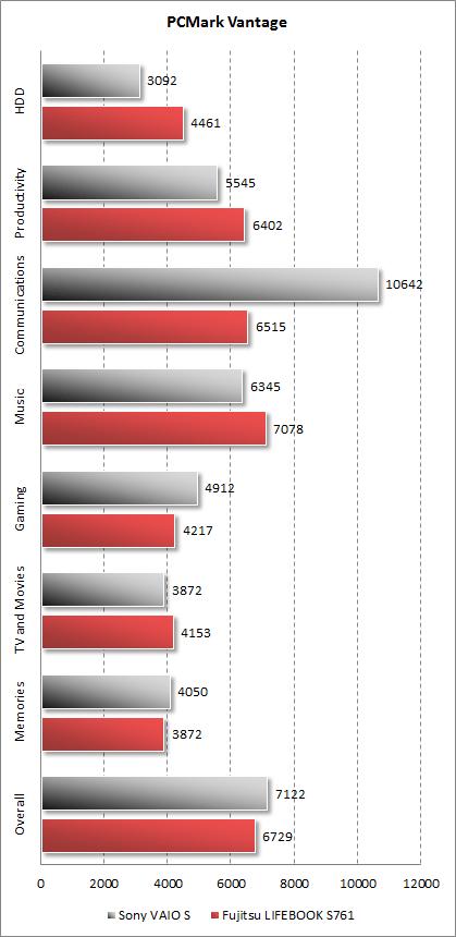 Результаты Fujitsu LIFEBOOK S761 в PCMark Vantage