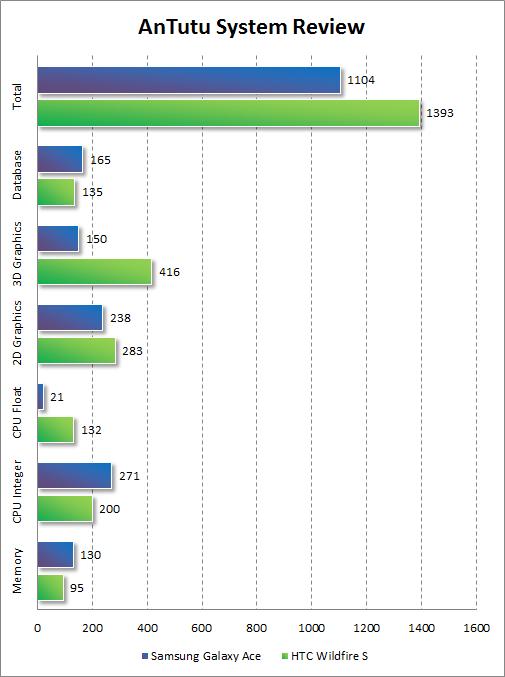 Результаты тестирования HTC Wildfire S в AnTutu System Review