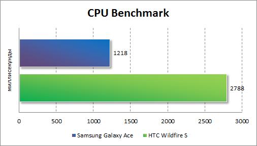 Результаты тестирования HTC Wildfire S в CPU Benchmark