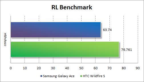 Результаты тестирования HTC Wildfire S в RL Benchmark