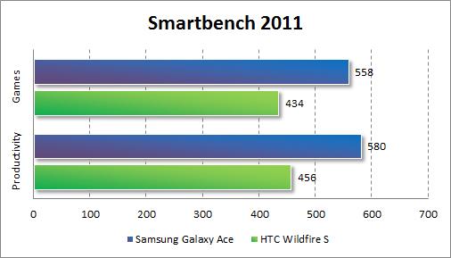 Результаты тестирования HTC Wildfire S в Smartbench 2011