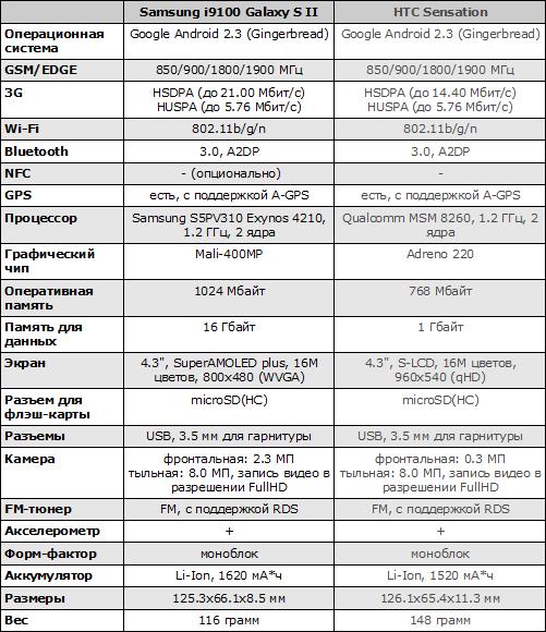 Характеристики Samsung Galaxy S II и HTC Sensation