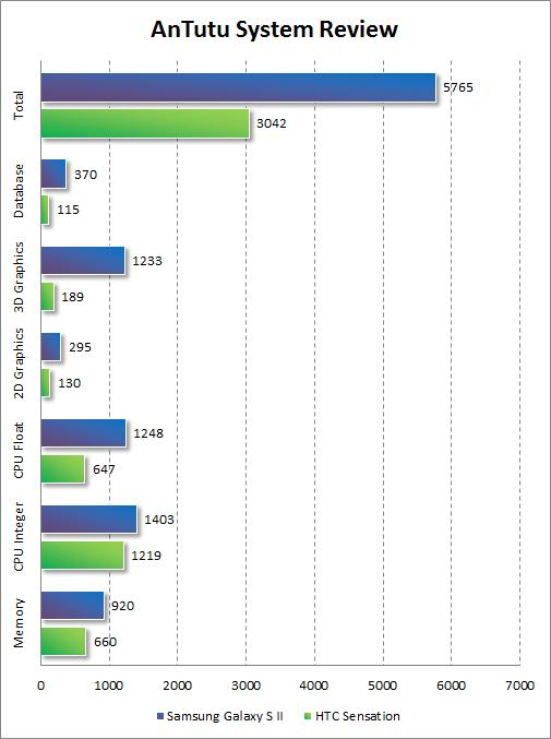 Результаты тестирования Samsung Galaxy S II в AnTutu System Review