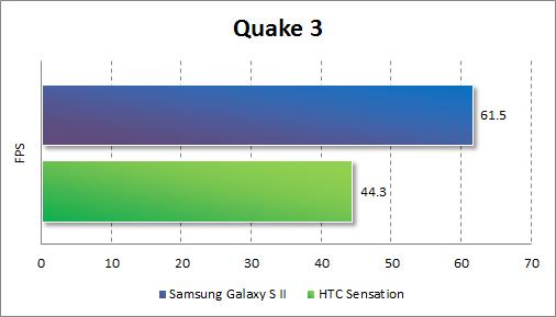 Результаты тестирования Samsung Galaxy S II в Quake 3