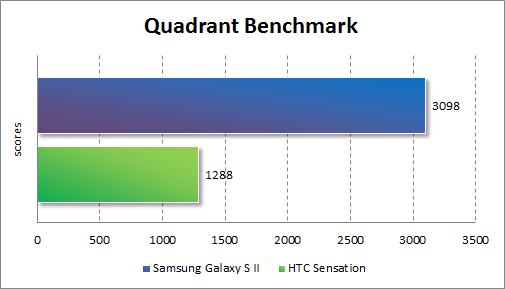 Результаты тестирования Samsung Galaxy S II в Quadrant