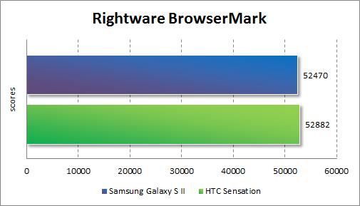 Результаты тестирования Samsung Galaxy S II в Rightware BrowserMark