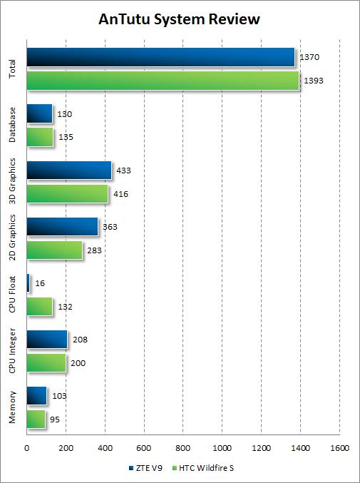 Результаты тестирования ZTE V9 в AnTutu System Review