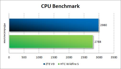 Результаты тестирования ZTE V9 в CPU Benchmark