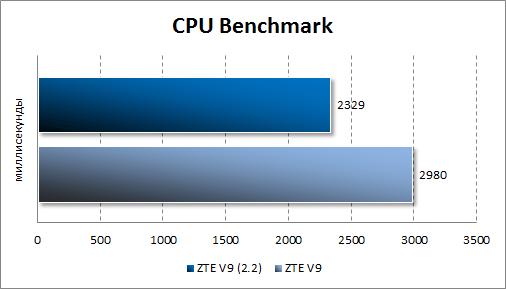 Результаты тестирования ZTE V9 Android 2.2 в CPU Benchmark