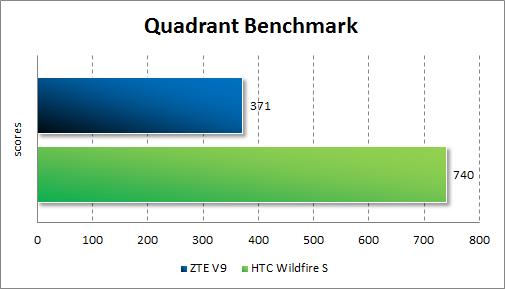 Результаты тестирования ZTE V9 в Quadrant Standard