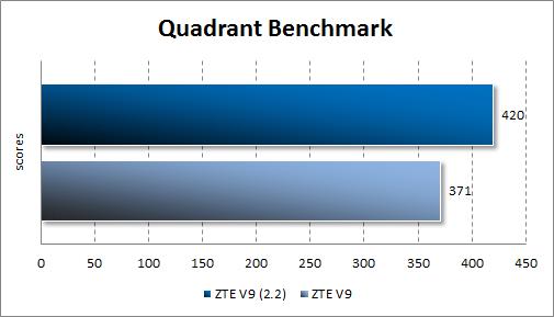 Результаты тестирования ZTE V9 Android 2.2 в Quadrant Standard