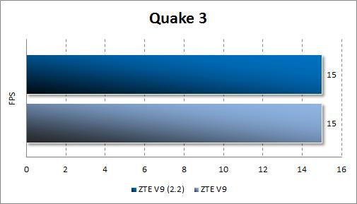 Результаты тестирования ZTE V9 Android 2.2 в Quake 3