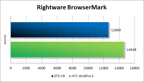 Результаты тестирования ZTE V9 в Rightware BrowserMark