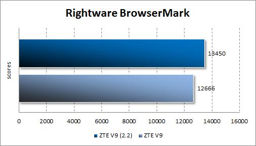 Результаты тестирования ZTE V9 Android 2.2 в Rightware BrowserMark