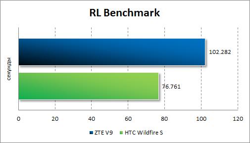 Результаты тестирования ZTE V9 в RL Benchmark
