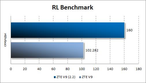 Результаты тестирования ZTE V9 Android 2.2 в RL Benchmark