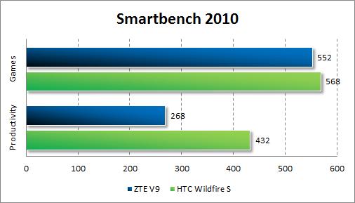 Результаты тестирования ZTE V9 в Smartbecnh 2010