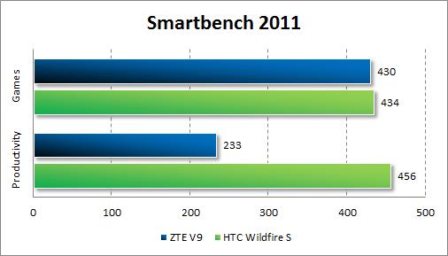 Результаты тестирования ZTE V9 в Smartbecnh 2011