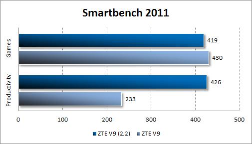 Результаты тестирования ZTE V9 Android 2.2 в Smartbecnh 2011