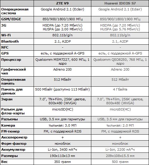 Характеристики ZTE V9 и Huawei IDEOS S7