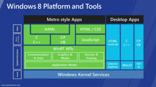 Архитектура приложений Windows Developer Preview