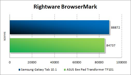 Производительность ASUS Eee Pad Transformer TF101 в RightWare BrowserMark