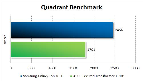 Производительность ASUS Eee Pad Transformer TF101 в Quadrant Standard