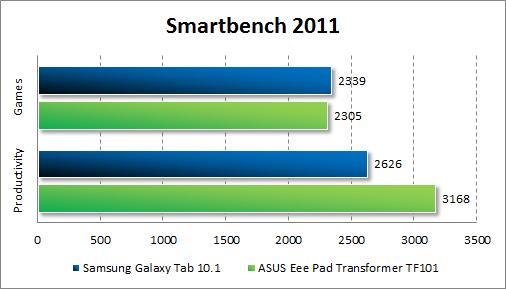 Производительность ASUS Eee Pad Transformer TF101 в Smartbench 2011