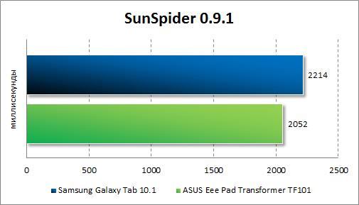 Производительность ASUS Eee Pad Transformer TF101 в SunSpider