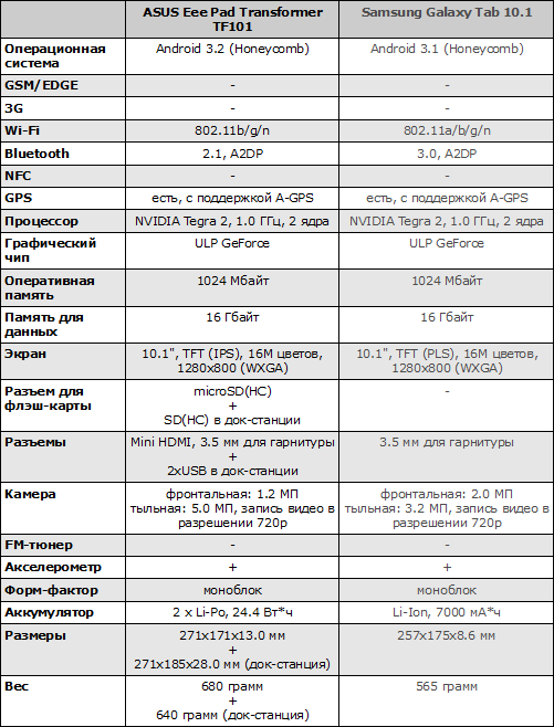 Характеристики ASUS Eee Pad Transformer TF101 и Samsung Galaxy Tab 10.1