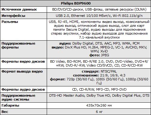 Характеристики Philips BDP9600