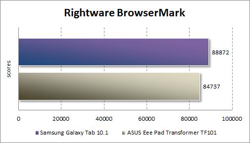 Производительность Samsung Galaxy Tab 10.1 в RightWare BrowserMark