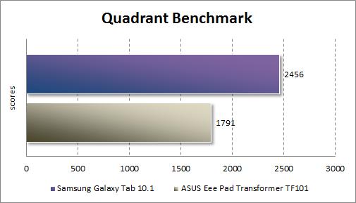 Производительность Samsung Galaxy Tab 10.1 в Quadrant Standard