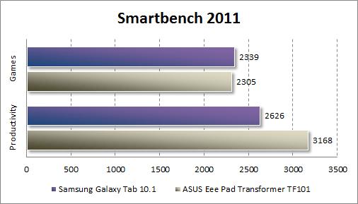 Производительность Samsung Galaxy Tab 10.1 в Smartbench 2011