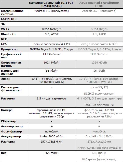 Характеристики Samsung Galaxy Tab 10.1 и ASUS Eee Pad Transformer TF101