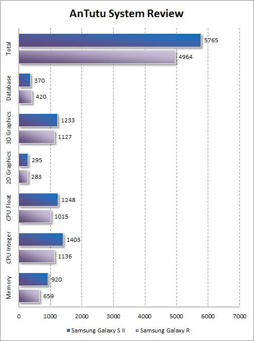 Результаты тестирования Samsung Galaxy R в AnTutu System Review