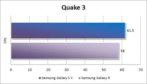 Результаты тестирования Samsung Galaxy R в Quake 3