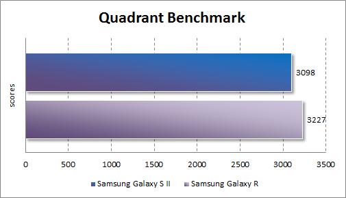 Результаты тестирования Samsung Galaxy R в Quadrant