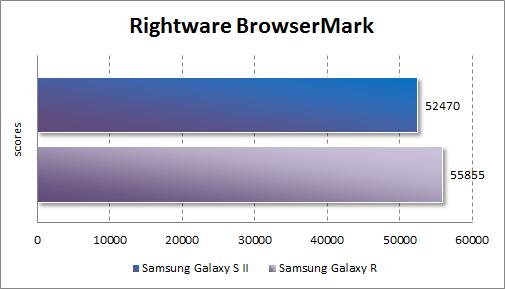 Результаты тестирования Samsung Galaxy R в Rightware BrowserMark