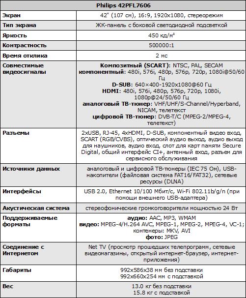 Характеристики Philips 42PFL7606