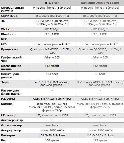 Характеристики HTC Titan и Samsung Omnia W