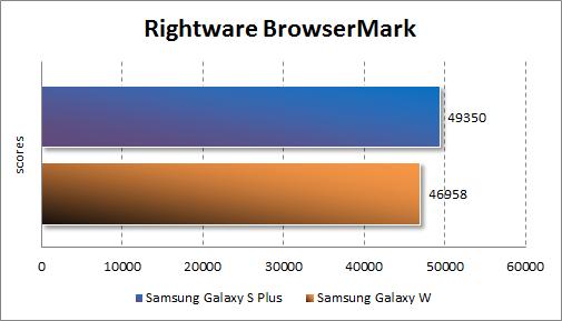 Производительность Samsung Galaxy W в RightWare BrowserMark