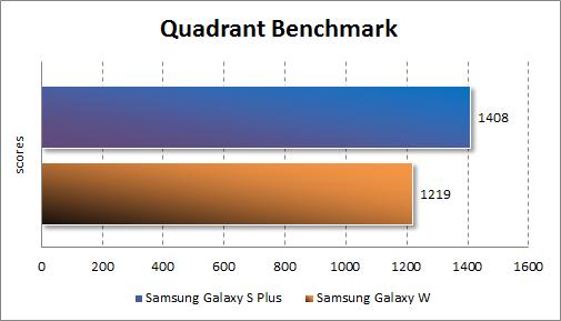 Производительность Samsung Galaxy W в Quadrant Standard