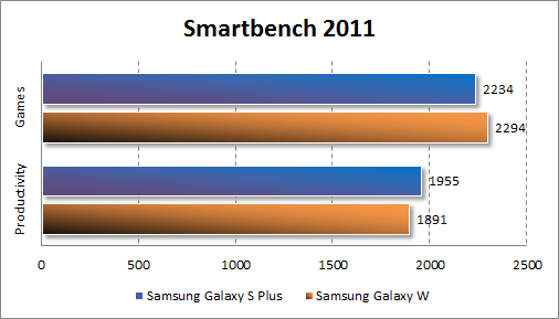 Производительность Samsung Galaxy W в Smartbench 2011