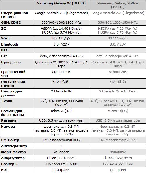 Характеристики Samsung Galaxy W и Samsung Galaxy S Plus