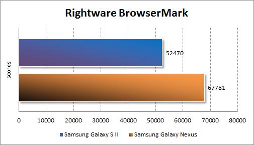 Производительность Samsung Galaxy Nexus в RightWare BrowserMark